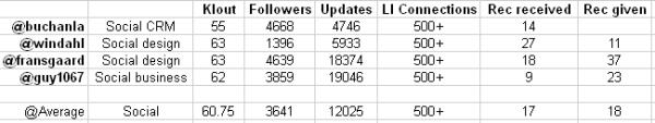 Social_scores
