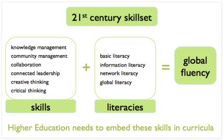 21st Century Skills - Tony Reeves