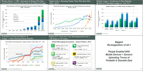 Slides courtesy of Mary Meeker, Internet Trends 2014 - Code Conference